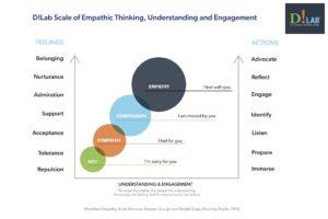 Empathic Design – Our Feelings Change Us